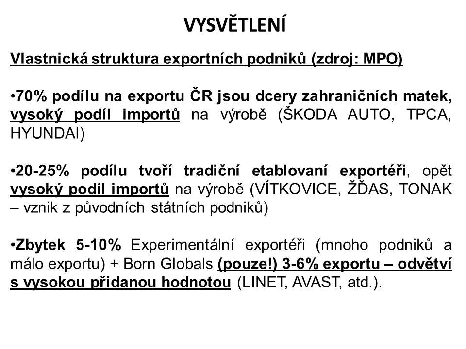 Vlastnická struktura exportních podniků (zdroj: MPO) 70% podílu na exportu ČR jsou dcery zahraničních matek, vysoký podíl importů na výrobě (ŠKODA AUT