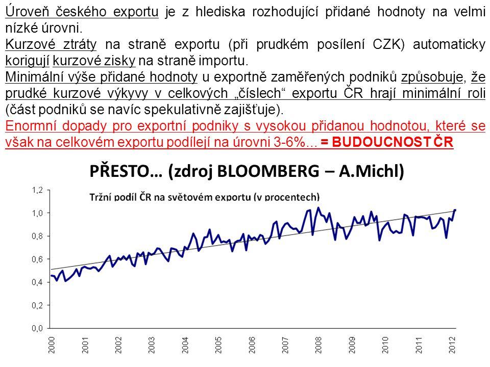 PŘESTO… (zdroj BLOOMBERG – A.Michl) Úroveň českého exportu je z hlediska rozhodující přidané hodnoty na velmi nízké úrovni. Kurzové ztráty na straně e