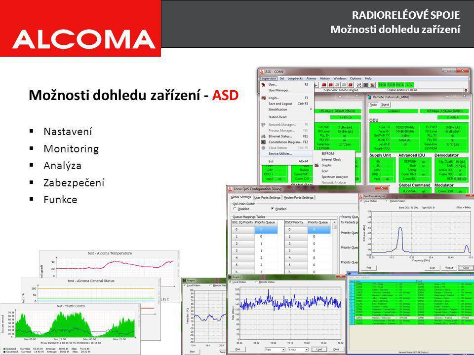 Možnosti dohledu zařízení - ASD  Nastavení  Monitoring  Analýza  Zabezpečení  Funkce RADIORELÉOVÉ SPOJE Možnosti dohledu zařízení
