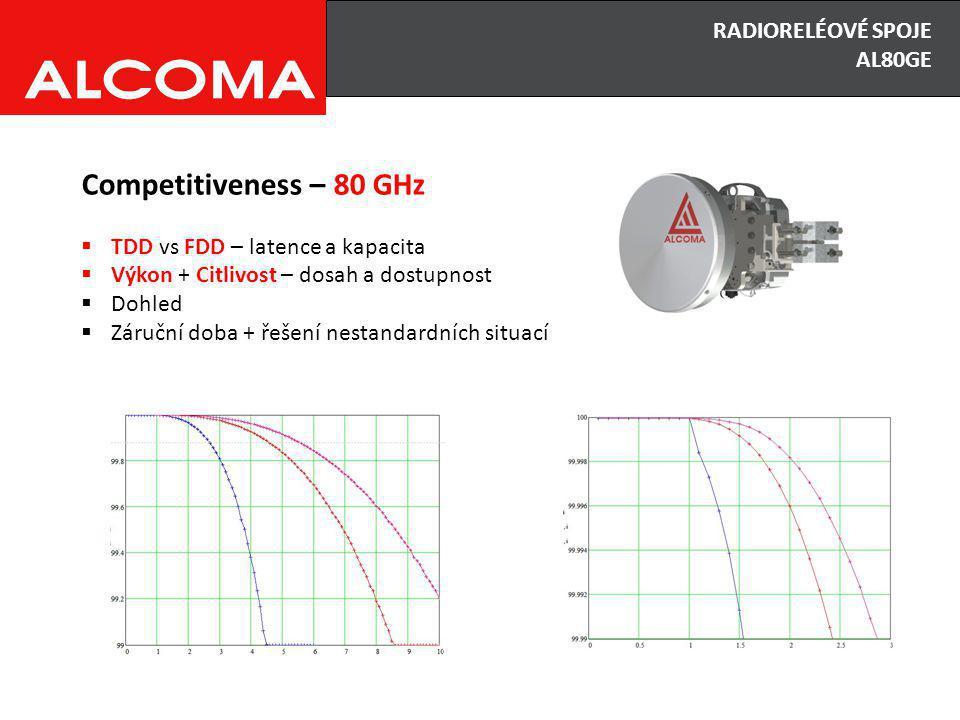 Pásmo 17 GHz je ideální alternativa k pásmu 10,5 GHz a navíc umožňuje využití širšího kanálu a tím i vyšších kapacit.