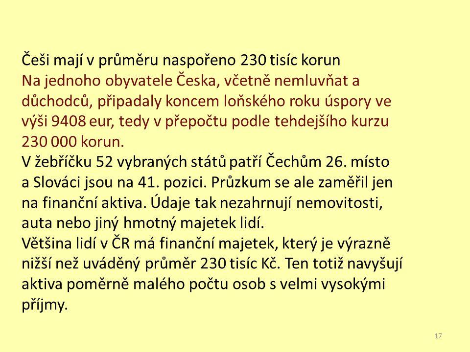 Češi mají v průměru naspořeno 230 tisíc korun Na jednoho obyvatele Česka, včetně nemluvňat a důchodců, připadaly koncem loňského roku úspory ve výši 9408 eur, tedy v přepočtu podle tehdejšího kurzu 230 000 korun.