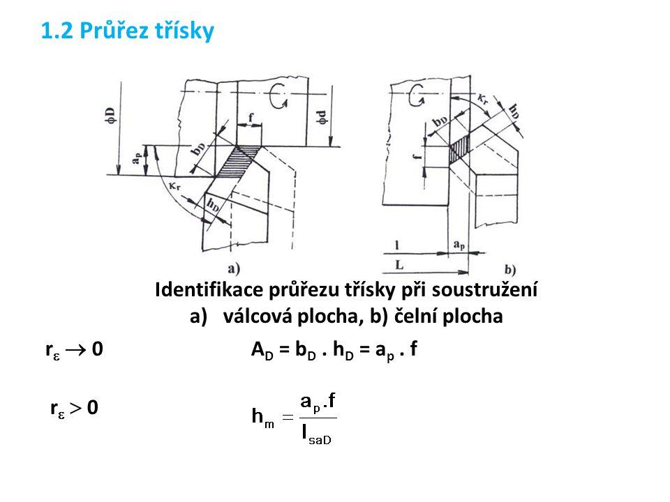 1.2 Průřez třísky Identifikace průřezu třísky při soustružení a)válcová plocha, b) čelní plocha r   0 A D = b D. h D = a p. f r   0