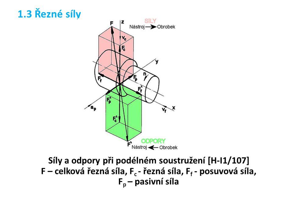 1.3 Řezné síly Síly a odpory při podélném soustružení [H-I1/107] F – celková řezná síla, F c - řezná síla, F f - posuvová síla, F p – pasivní síla