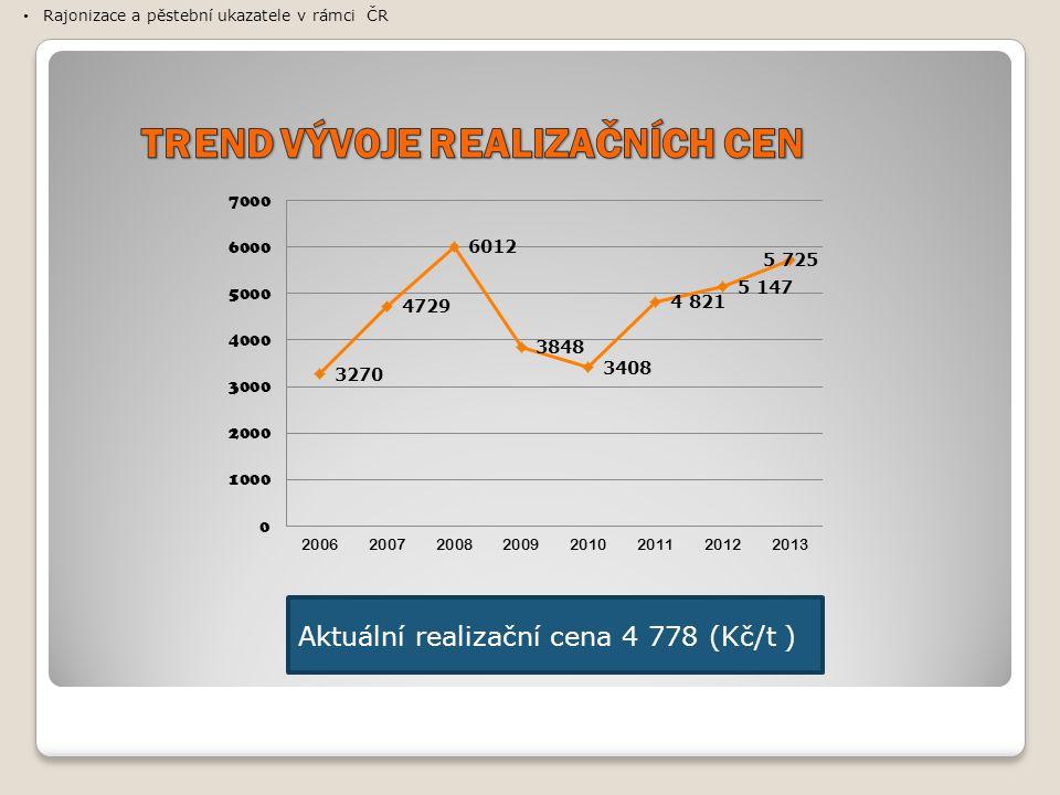 Aktuální realizační cena 4 778 (Kč/t ) Rajonizace a pěstební ukazatele v rámci ČR