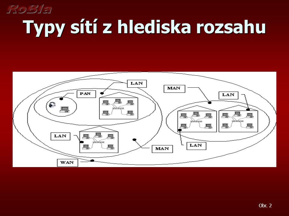 Typy sítí z hlediska rozsahu Obr. 2