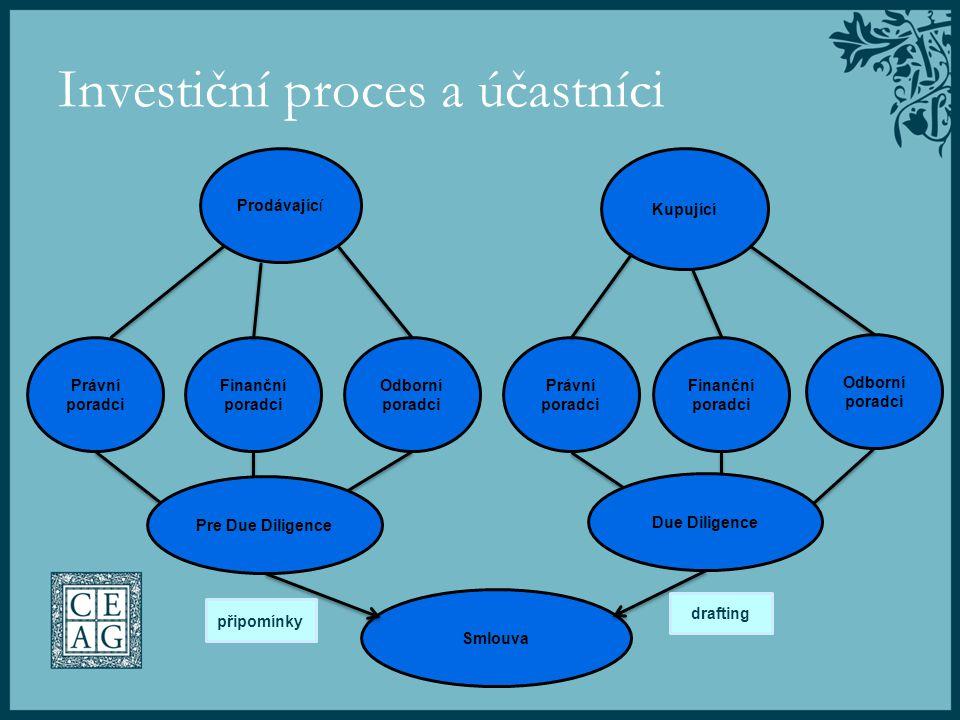 Investiční proces a účastníci Prodávající Kupující Právní poradci Finanční poradci Odborní poradci Právní poradci Finanční poradci Odborní poradci Pre