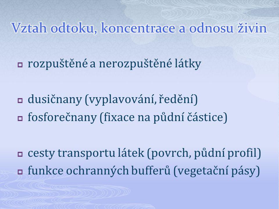  rozpuštěné a nerozpuštěné látky  dusičnany (vyplavování, ředění)  fosforečnany (fixace na půdní částice)  cesty transportu látek (povrch, půdní p