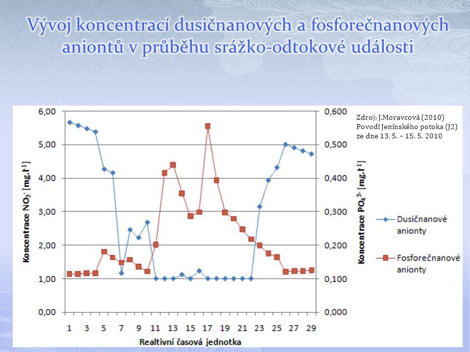 Akumulace:  nutrientů (živin: N, P, K, C) -> eutrofizace  sedimentů (pevných částic) -> zazemňování  těžkých kovů a ostatních cizorodých látek (pesticidy, herbicidy atd.) -> toxikace Další změny:  ovlivnění teploty vody (vliv na vodárenství,...)  snížení obsahu kyslíku (vliv na chov ryb,...)  riziko negativního ovlivnění biotopu příbřežní zóny (nádrží, vod.toků) ukládáním vytěženého sedimentu