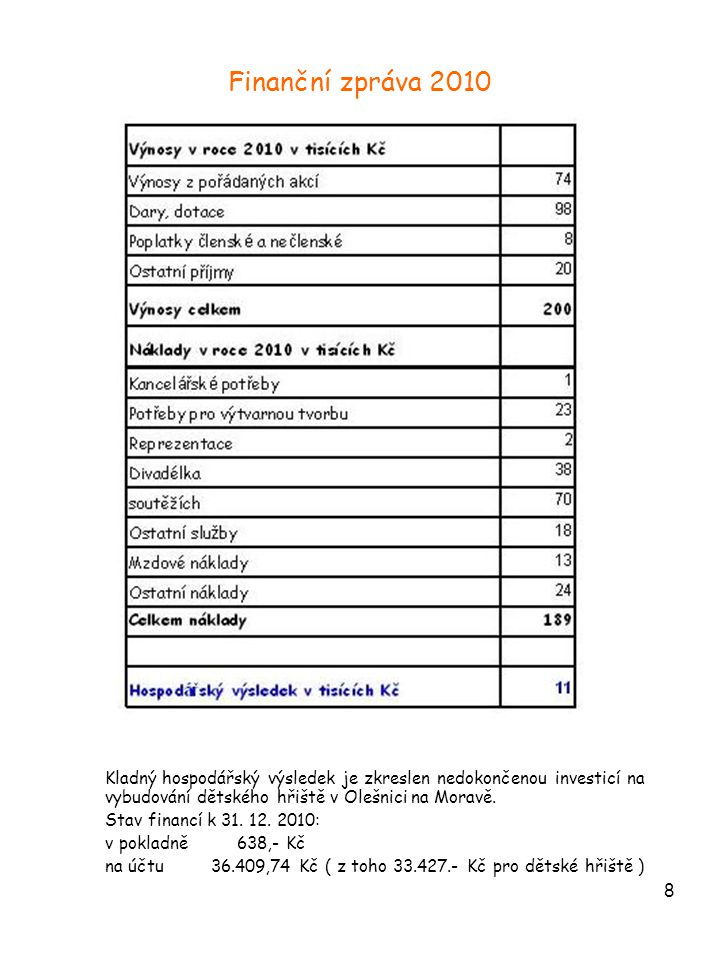 8 Finanční zpráva 2010 Kladný hospodářský výsledek je zkreslen nedokončenou investicí na vybudování dětského hřiště v Olešnici na Moravě. Stav financí