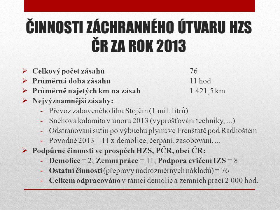 ČINNOSTI ZÁCHRANNÉHO ÚTVARU HZS ČR ZA ROK 2013  Celkový počet zásahů76  Průměrná doba zásahu11 hod  Průměrně najetých km na zásah1 421,5 km  Nejvýznamnější zásahy: -Převoz zabaveného lihu Stojčín (1 mil.