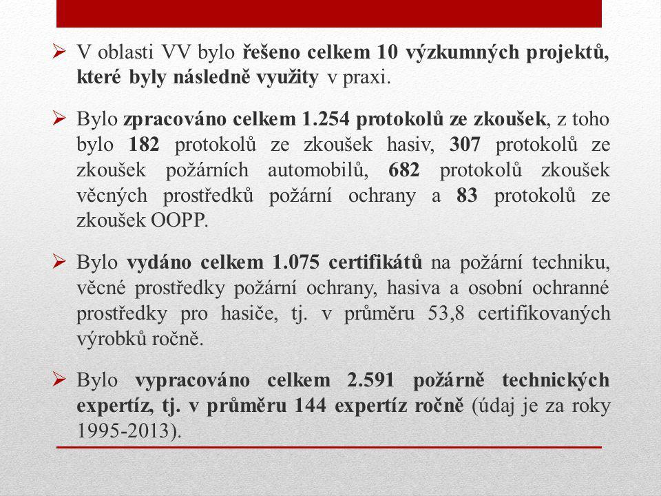  V oblasti VV bylo řešeno celkem 10 výzkumných projektů, které byly následně využity v praxi.  Bylo zpracováno celkem 1.254 protokolů ze zkoušek, z