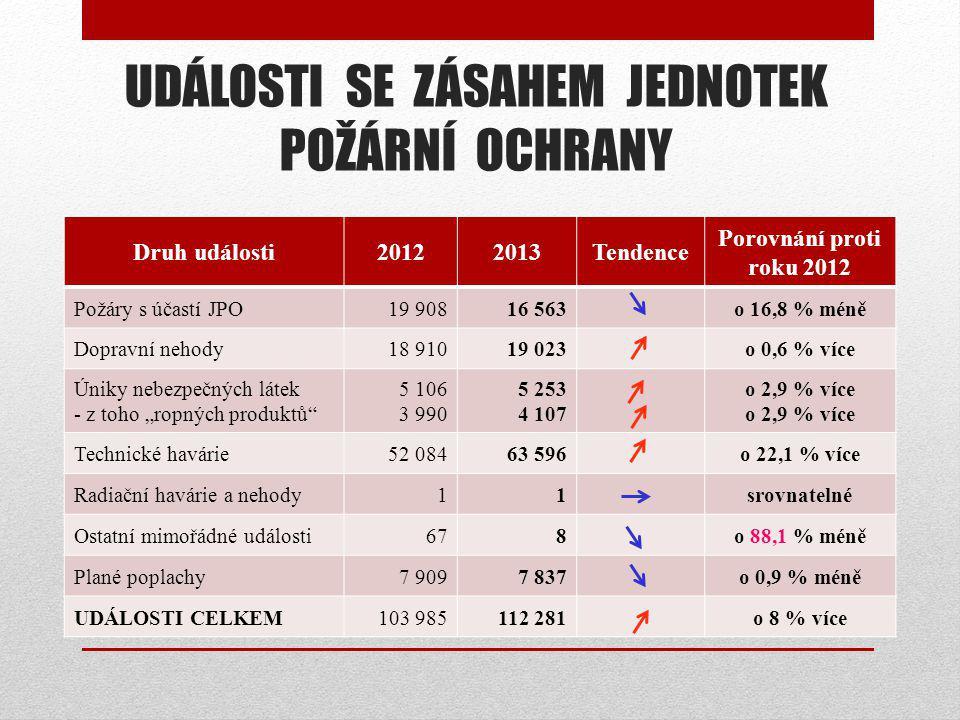 """UDÁLOSTI SE ZÁSAHEM JEDNOTEK POŽÁRNÍ OCHRANY Druh události20122013Tendence Porovnání proti roku 2012 Požáry s účastí JPO19 90816 563o 16,8 % méně Dopravní nehody18 91019 023o 0,6 % více Úniky nebezpečných látek - z toho """"ropných produktů 5 106 3 990 5 253 4 107 o 2,9 % více Technické havárie52 08463 596o 22,1 % více Radiační havárie a nehody11srovnatelné Ostatní mimořádné události678o 88,1 % méně Plané poplachy7 9097 837o 0,9 % méně UDÁLOSTI CELKEM103 985112 281o 8 % více"""