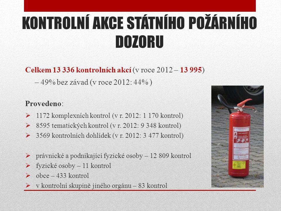 KONTROLNÍ AKCE STÁTNÍHO POŽÁRNÍHO DOZORU Celkem 13 336 kontrolních akcí (v roce 2012 – 13 995) – 49% bez závad (v roce 2012: 44% ) Provedeno:  1172 k