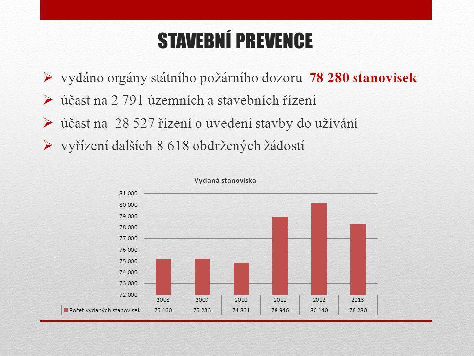 STAVEBNÍ PREVENCE  vydáno orgány státního požárního dozoru 78 280 stanovisek  účast na 2 791 územních a stavebních řízení  účast na 28 527 řízení o