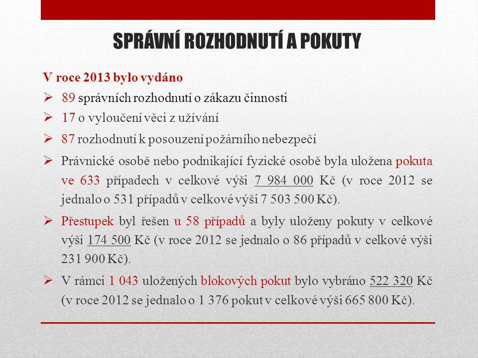 SPRÁVNÍ ROZHODNUTÍ A POKUTY V roce 2013 bylo vydáno  89 správních rozhodnutí o zákazu činnosti  17 o vyloučení věci z užívání  87 rozhodnutí k poso