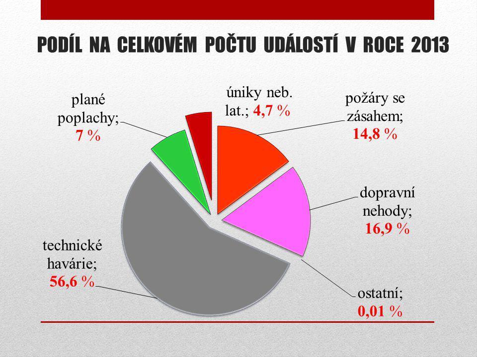 KONTROLNÍ AKCE STÁTNÍHO POŽÁRNÍHO DOZORU Celkem 13 336 kontrolních akcí (v roce 2012 – 13 995) – 49% bez závad (v roce 2012: 44% ) Provedeno:  1172 komplexních kontrol (v r.