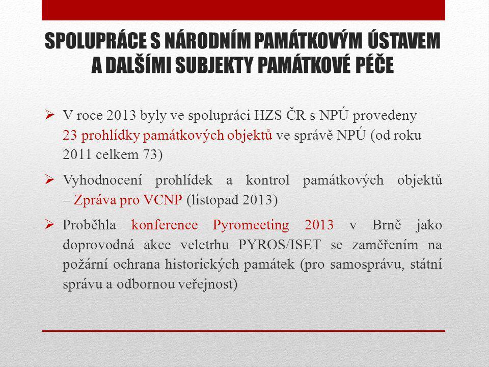 SPOLUPRÁCE S NÁRODNÍM PAMÁTKOVÝM ÚSTAVEM A DALŠÍMI SUBJEKTY PAMÁTKOVÉ PÉČE  V roce 2013 byly ve spolupráci HZS ČR s NPÚ provedeny 23 prohlídky památkových objektů ve správě NPÚ (od roku 2011 celkem 73)  Vyhodnocení prohlídek a kontrol památkových objektů – Zpráva pro VCNP (listopad 2013)  Proběhla konference Pyromeeting 2013 v Brně jako doprovodná akce veletrhu PYROS/ISET se zaměřením na požární ochrana historických památek (pro samosprávu, státní správu a odbornou veřejnost)