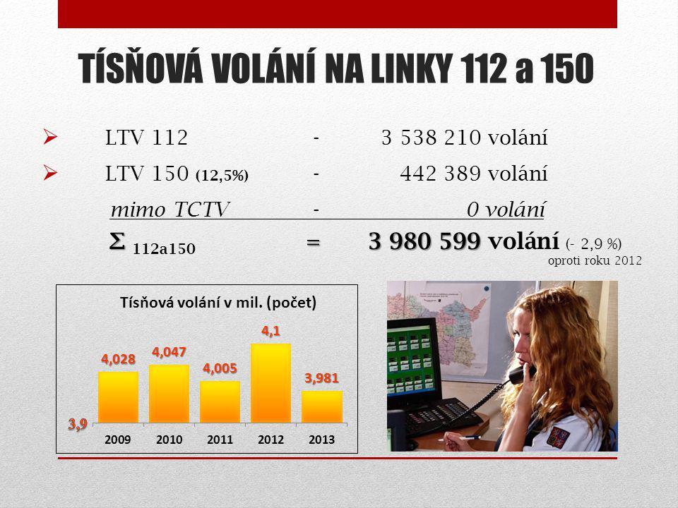 TÍSŇOVÁ VOLÁNÍ NA LINKY 112 a 150  LTV 112 -3 538 210 volání  LTV 150 (12,5%) - 442 389 volání mimo TCTV - 0 volání ∑= 3 980 599 ∑ 112a150 = 3 980 599 volání (- 2,9 %) oproti roku 2012