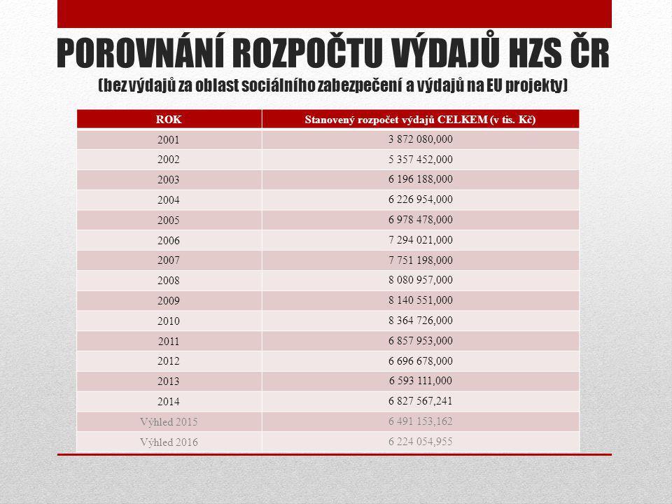 POROVNÁNÍ ROZPOČTU VÝDAJŮ HZS ČR (bez výdajů za oblast sociálního zabezpečení a výdajů na EU projekty) ROKStanovený rozpočet výdajů CELKEM (v tis.