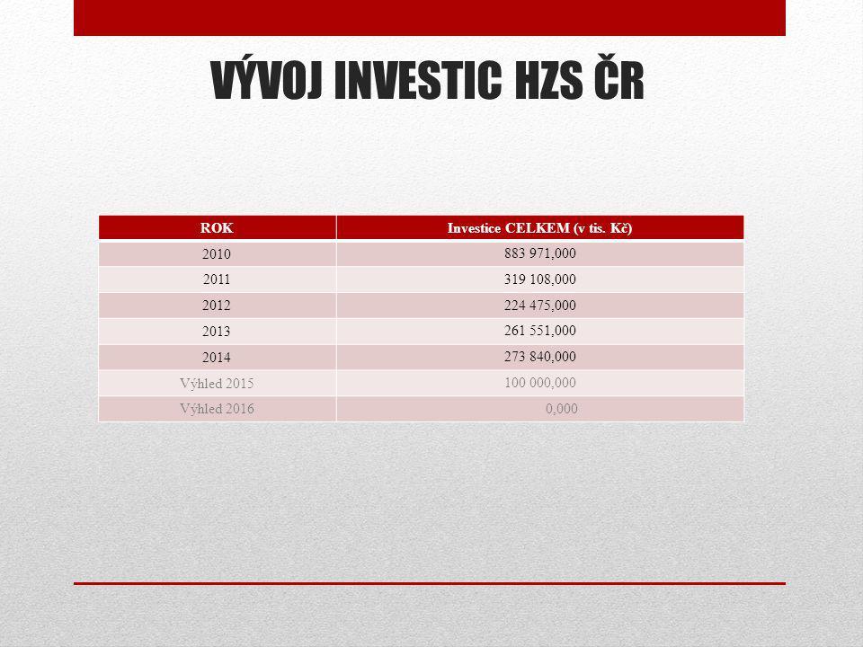 VÝVOJ INVESTIC HZS ČR ROKInvestice CELKEM (v tis. Kč) 2010 883 971,000 2011 319 108,000 2012 224 475,000 2013 261 551,000 2014 273 840,000 Výhled 2015