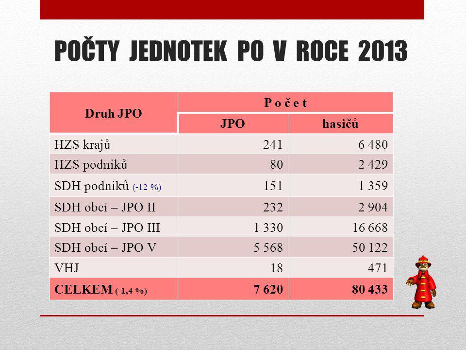 Grafické znázornění skutečných průměrných měsíčních platů (v Kč) u HZS ČR za rok 2013 v členění podle tříd a jednotlivých skupin příslušníků HZS 1.