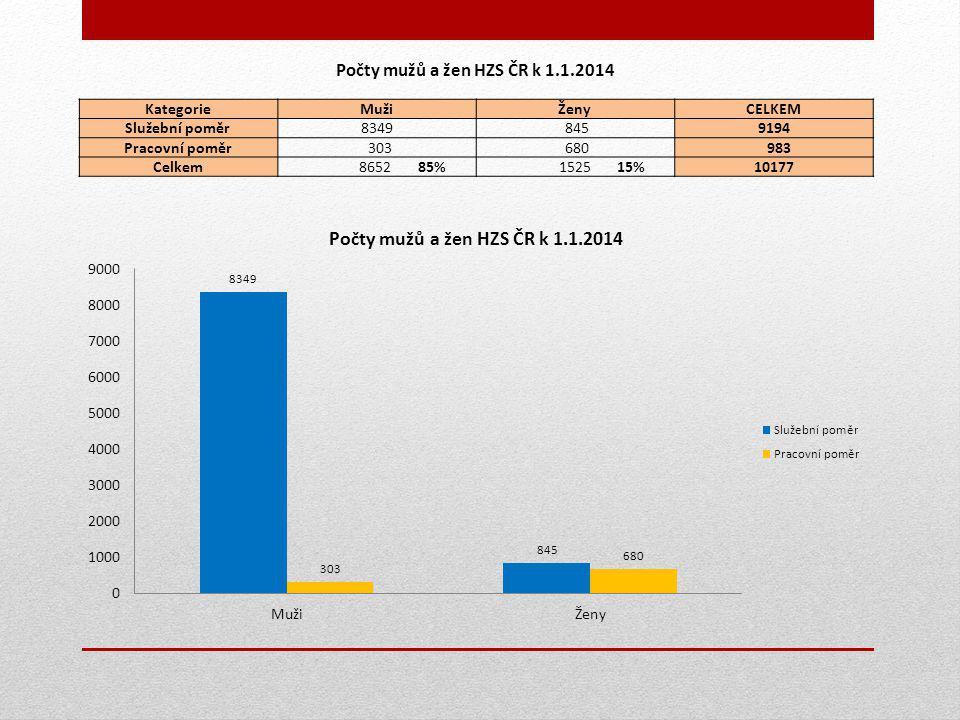 Počty mužů a žen HZS ČR k 1.1.2014 KategorieMužiŽenyCELKEM Služební poměr8349 8459194 Pracovní poměr 303 680 983 Celkem 8652 85% 1525 15%10177
