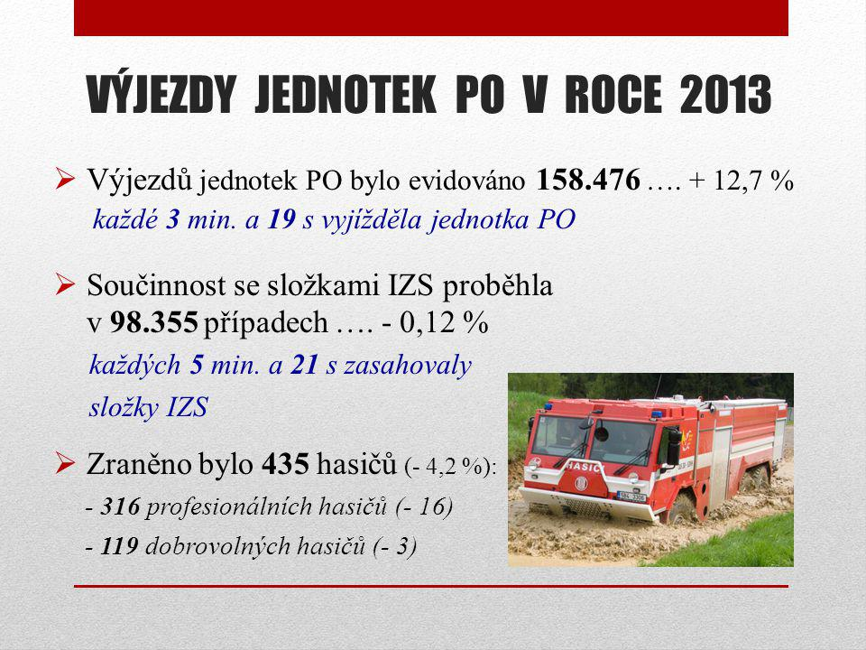  Výjezdů jednotek PO bylo evidováno 158.476 …. + 12,7 % každé 3 min. a 19 s vyjížděla jednotka PO  Součinnost se složkami IZS proběhla v 98.355 příp
