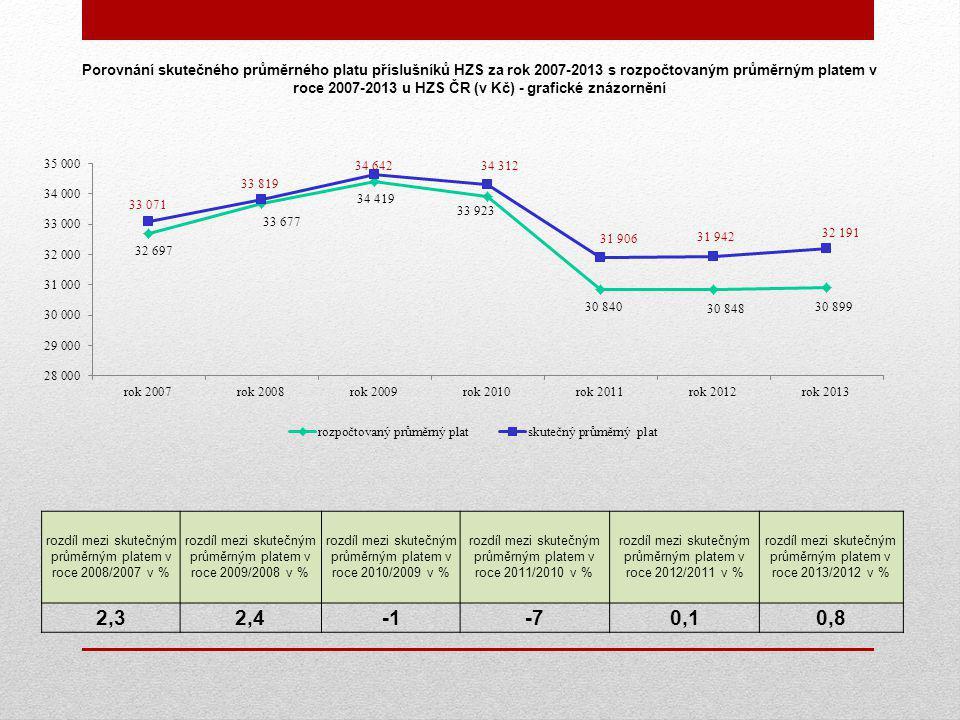 Porovnání skutečného průměrného platu příslušníků HZS za rok 2007-2013 s rozpočtovaným průměrným platem v roce 2007-2013 u HZS ČR (v Kč) - grafické znázornění rozdíl mezi skutečným průměrným platem v roce 2008/2007 v % rozdíl mezi skutečným průměrným platem v roce 2009/2008 v % rozdíl mezi skutečným průměrným platem v roce 2010/2009 v % rozdíl mezi skutečným průměrným platem v roce 2011/2010 v % rozdíl mezi skutečným průměrným platem v roce 2012/2011 v % rozdíl mezi skutečným průměrným platem v roce 2013/2012 v % 2,32,4-70,10,8