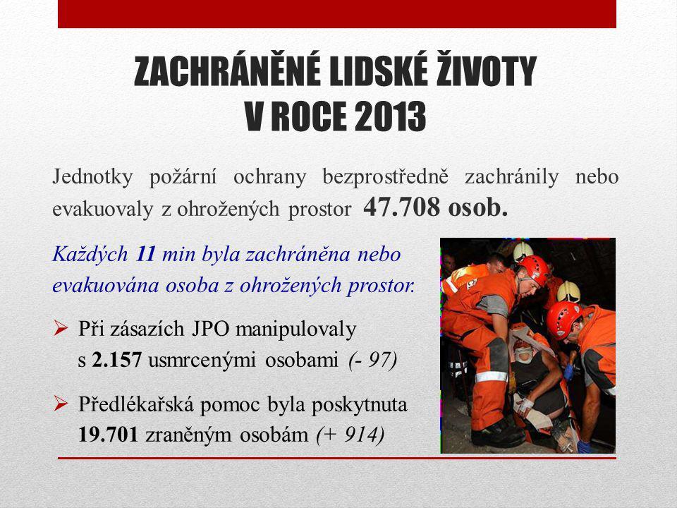 ZACHRÁNĚNÉ LIDSKÉ ŽIVOTY V ROCE 2013 Jednotky požární ochrany bezprostředně zachránily nebo evakuovaly z ohrožených prostor 47.708 osob.