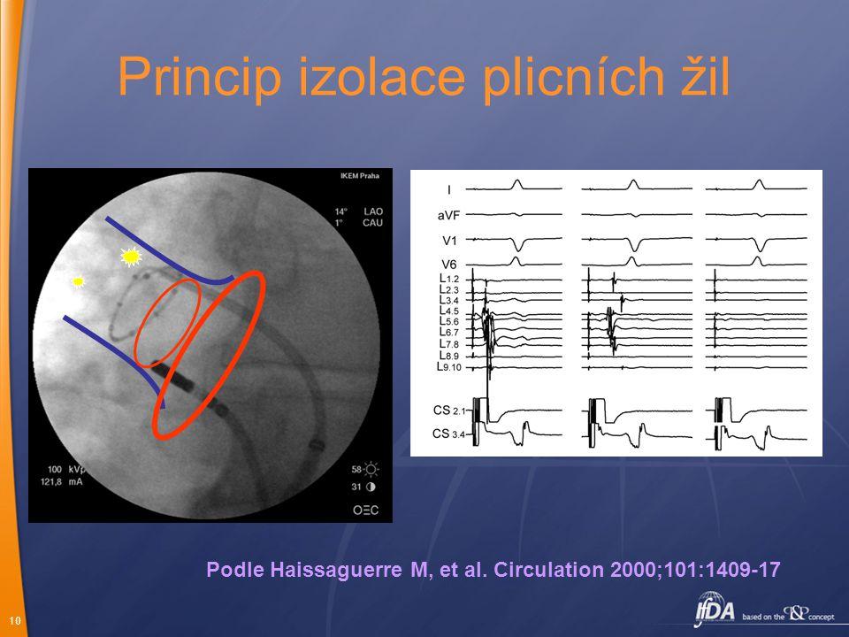 10 Princip izolace plicních žil Podle Haissaguerre M, et al. Circulation 2000;101:1409-17