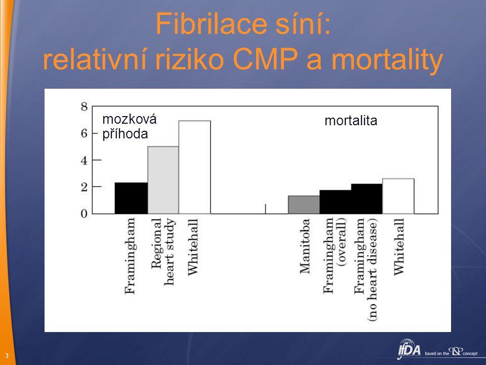3 Fibrilace síní: relativní riziko CMP a mortality mortalita mozková příhoda
