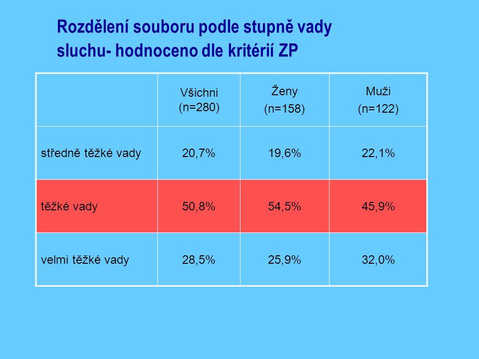 Rozdělení souboru podle stupně vady sluchu- hodnoceno dle kritérií ZP Všichni (n=280) Ženy (n=158) Muži (n=122) středně těžké vady20,7%19,6%22,1% těžké vady50,8%54,5%45,9% velmi těžké vady28,5%25,9%32,0%