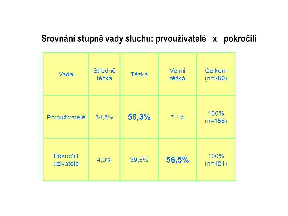 Vada Středně těžká Těžká Velmi těžká Celkem (n=280) Prvouživatelé34,6% 58,3% 7,1% 100% (n=156) Pokročilí uživatelé 4,0%39,5% 56,5% 100% (n=124) Srovnání stupně vady sluchu: prvouživatelé x pokročilí