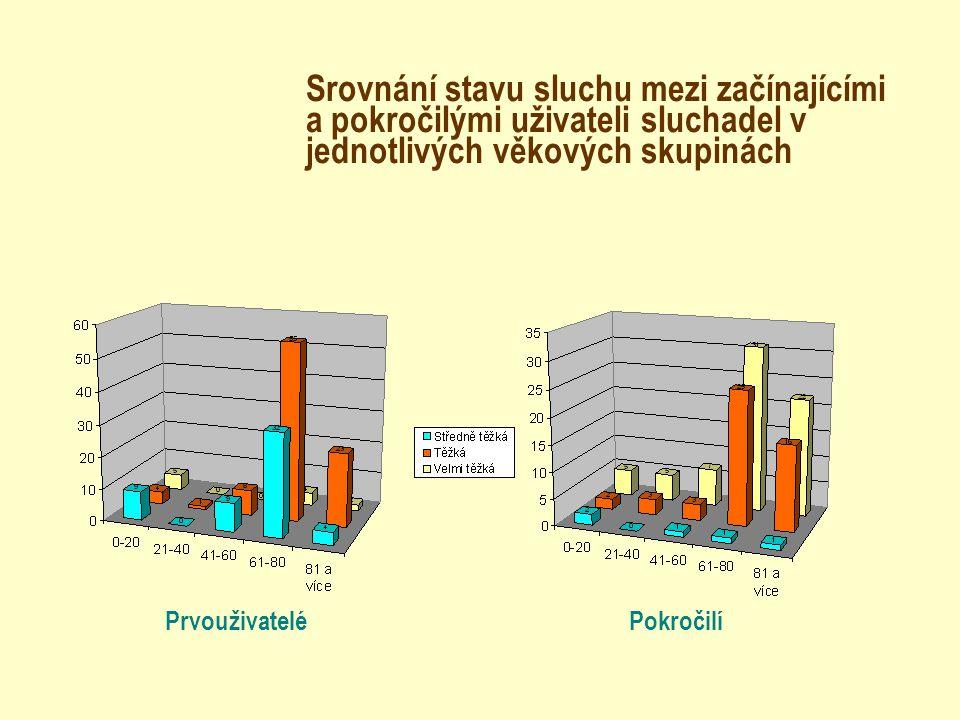 Srovnání stavu sluchu mezi začínajícími a pokročilými uživateli sluchadel v jednotlivých věkových skupinách PrvouživateléPokročilí