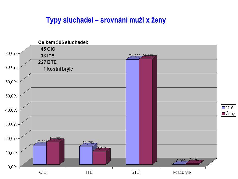 Typy sluchadel – srovnání muži x ženy Celkem 306 sluchadel: 45 CIC 33 ITE 227 BTE 1 kostní brýle