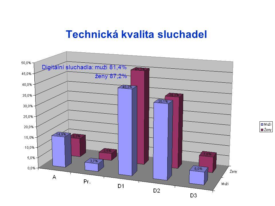 Technická kvalita sluchadel Digitální sluchadla: muži 81,4% ženy 87,2%