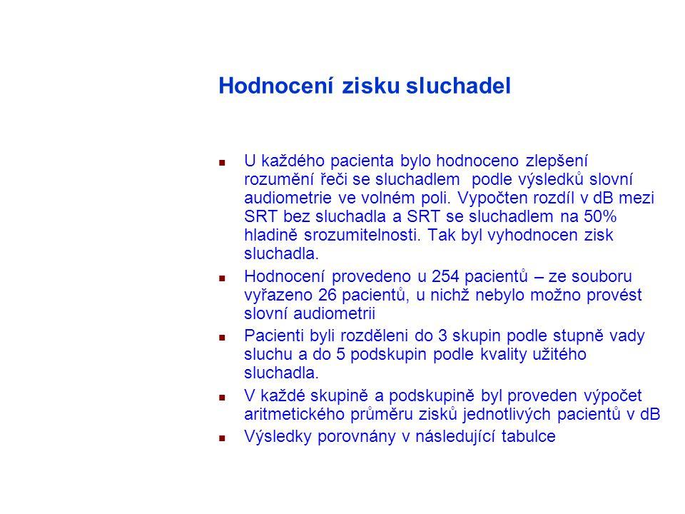 Hodnocení zisku sluchadel U každého pacienta bylo hodnoceno zlepšení rozumění řeči se sluchadlem podle výsledků slovní audiometrie ve volném poli.