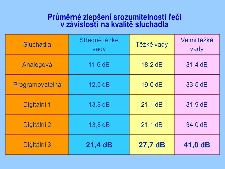 Sluchadla Středně těžké vady Těžké vady Velmi těžké vady Analogová11,6 dB18,2 dB31,4 dB Programovatelná12,0 dB19,0 dB33,5 dB Digitální 113,8 dB21,1 dB31,9 dB Digitální 213,8 dB21,1 dB34,0 dB Digitální 3 21,4 dB27,7 dB41,0 dB Průměrné zlepšení srozumitelnosti řeči v závislosti na kvalitě sluchadla