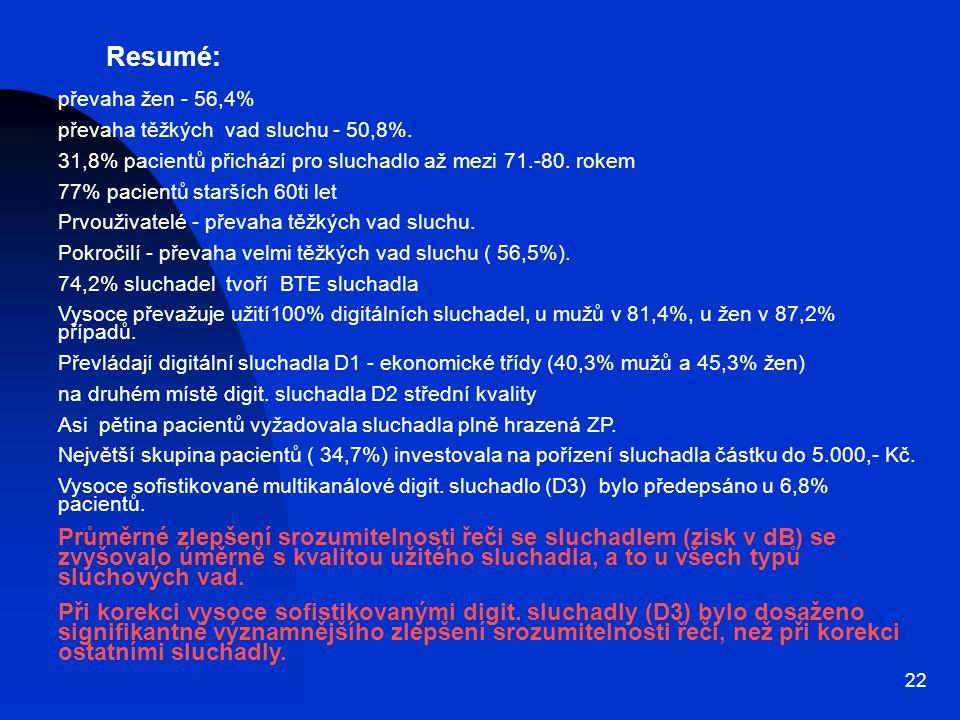 22 Resumé: převaha žen - 56,4% převaha těžkých vad sluchu - 50,8%.