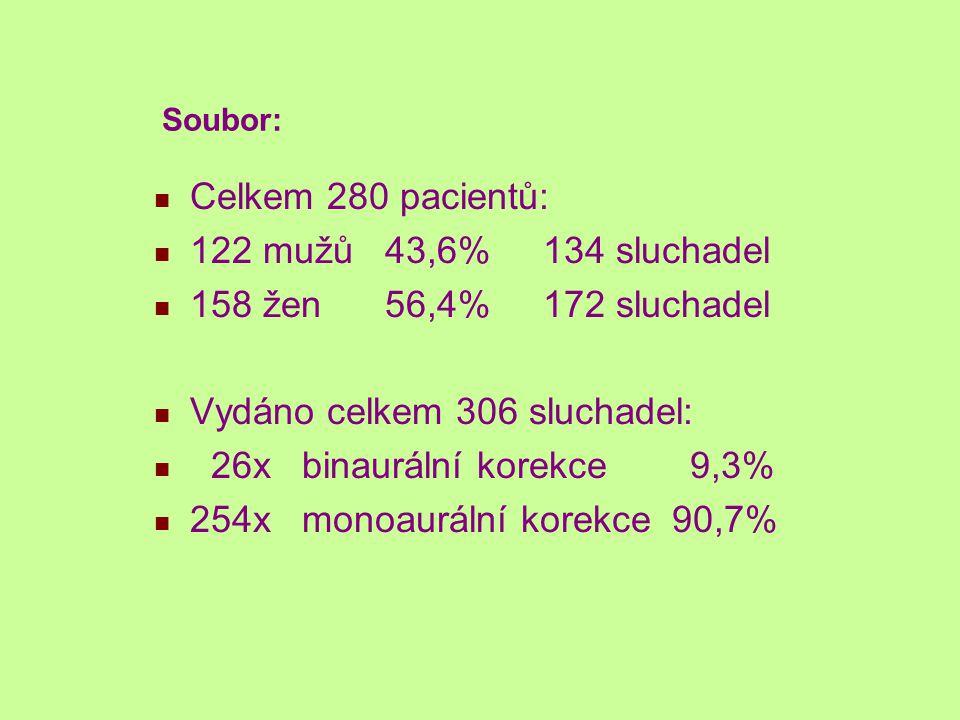 Soubor: Celkem 280 pacientů: 122 mužů 43,6% 134 sluchadel 158 žen 56,4% 172 sluchadel Vydáno celkem 306 sluchadel: 26x binaurální korekce 9,3% 254x monoaurální korekce 90,7%