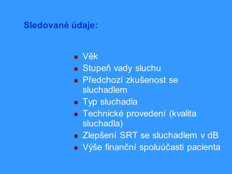 Sledované údaje: Věk Stupeň vady sluchu Předchozí zkušenost se sluchadlem Typ sluchadla Technické provedení (kvalita sluchadla) Zlepšení SRT se sluchadlem v dB Výše finanční spoluúčasti pacienta