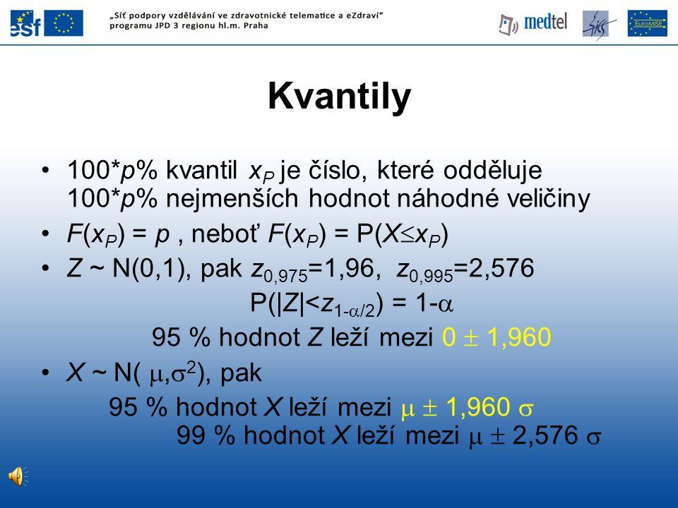 Kvantily 100*p% kvantil x P je číslo, které odděluje 100*p% nejmenších hodnot náhodné veličiny F(x P ) = p, neboť F(x P ) = P(X  x P ) Z ~ N(0,1), pa