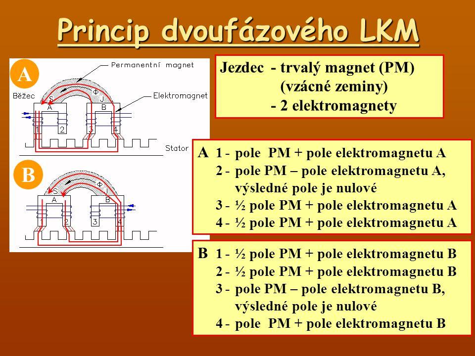 Princip dvoufázového LKM Jezdec-trvalý magnet (PM) (vzácné zeminy) -2 elektromagnety A 1-pole PM + pole elektromagnetu A 2-pole PM – pole elektromagne