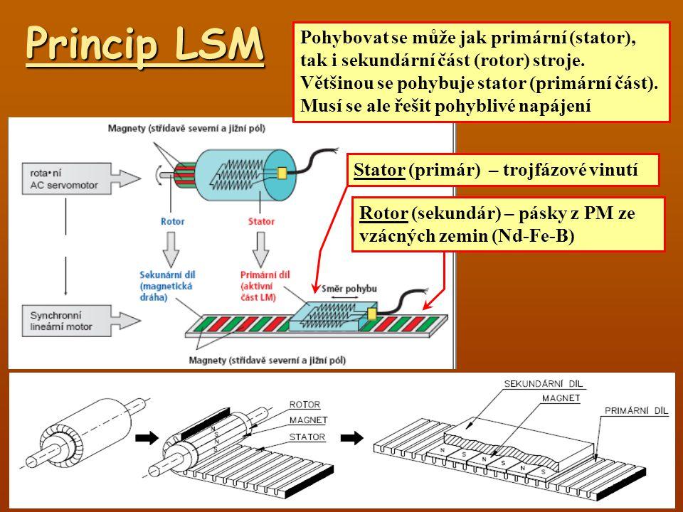 Princip LSM Pohybovat se může jak primární (stator), tak i sekundární část (rotor) stroje. Většinou se pohybuje stator (primární část). Musí se ale ře