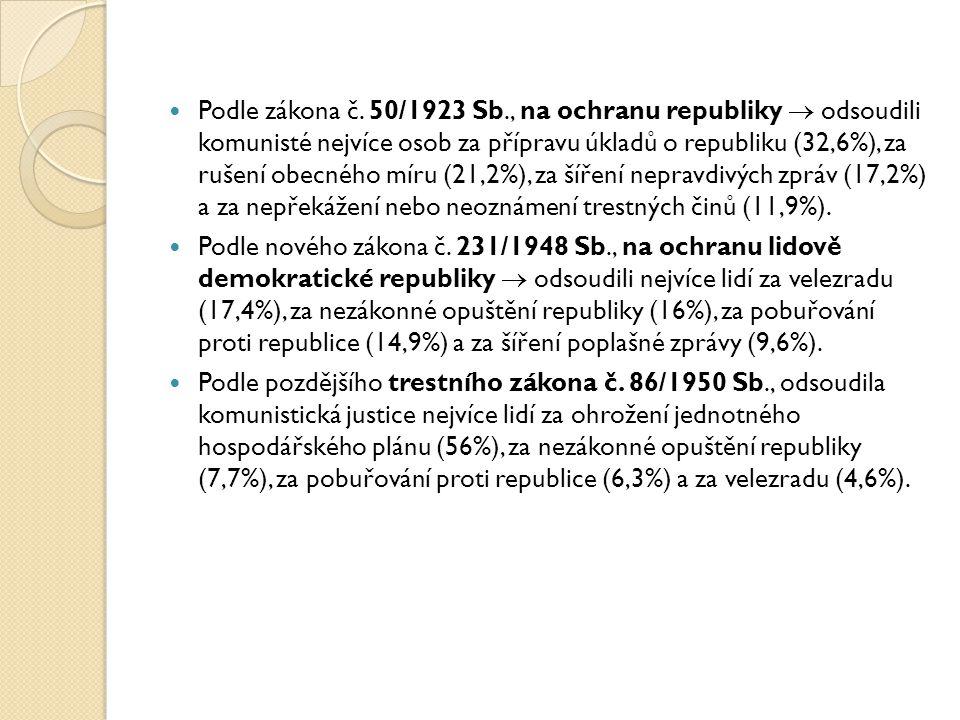Podle zákona č. 50/1923 Sb., na ochranu republiky  odsoudili komunisté nejvíce osob za přípravu úkladů o republiku (32,6%), za rušení obecného míru (
