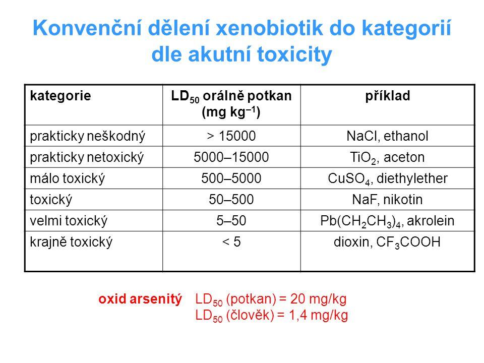 Konvenční dělení xenobiotik do kategorií dle akutní toxicity kategorieLD 50 orálně potkan (mg kg –1 ) příklad prakticky neškodný> 15000NaCl, ethanol p