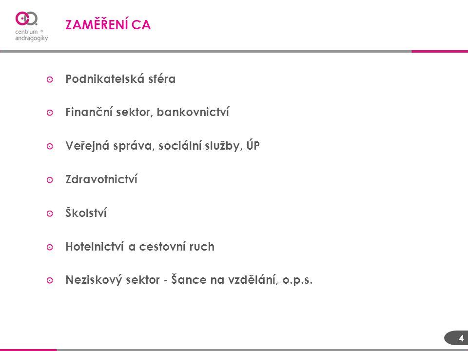 Podnikatelská sféra Finanční sektor, bankovnictví Veřejná správa, sociální služby, ÚP Zdravotnictví Školství Hotelnictví a cestovní ruch Neziskový sek
