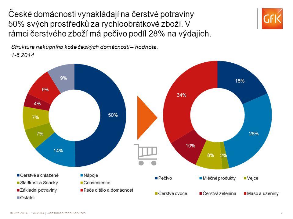 © GfK 2014 | 1-6 2014 | Consumer Panel Services 2 České domácnosti vynakládají na čerstvé potraviny 50% svých prostředků za rychloobrátkové zboží. V r