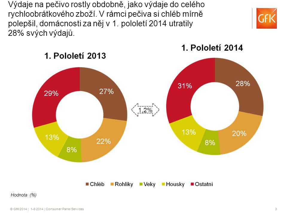 © GfK 2014 | 1-6 2014 | Consumer Panel Services 3 1,2% Hodnota (%) Výdaje na pečivo rostly obdobně, jako výdaje do celého rychloobrátkového zboží. V r