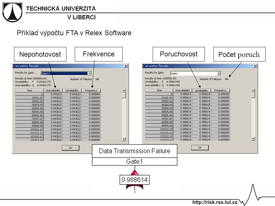 Počet poruch PoruchovostFrekvence Nepohotovost Příklad výpočtu FTA v Relex Software